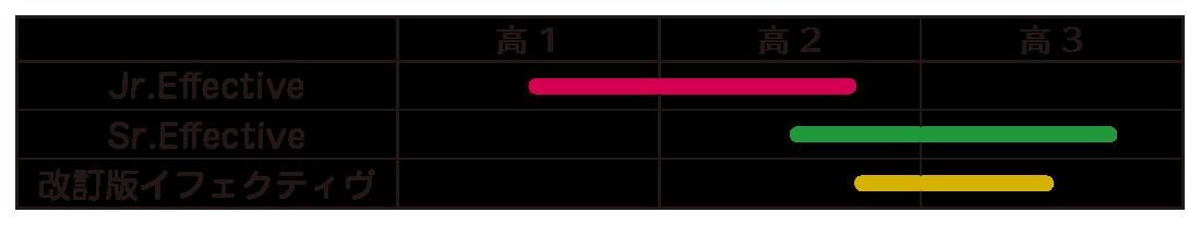イフェクティブ レベル表