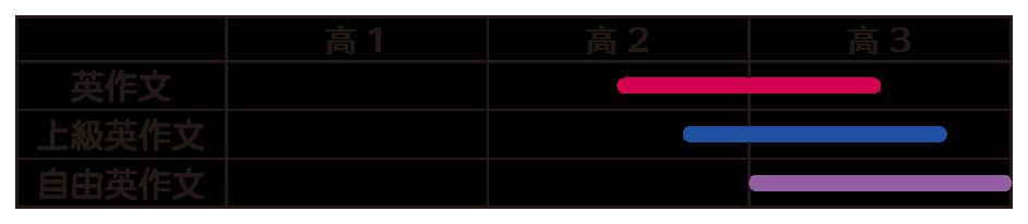 英作文 レベル表