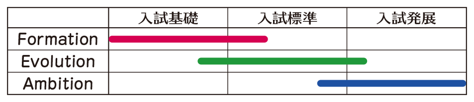 現代入試長文読解演習 レベル表