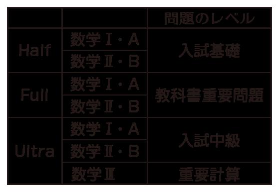 Mini Moshi Marathon レベル表