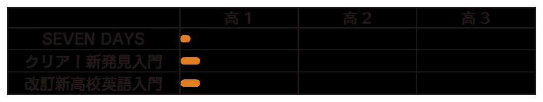 入門書 レベル表