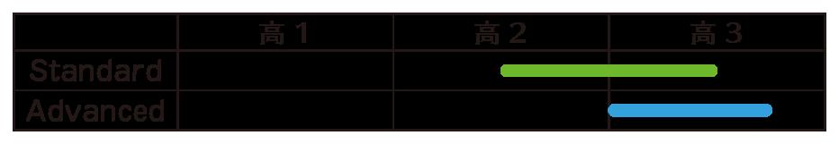 プロスペクト レベル表