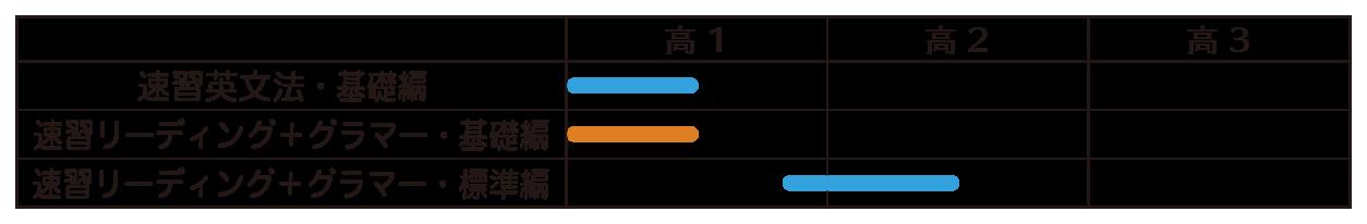 速習シリーズ レベル表