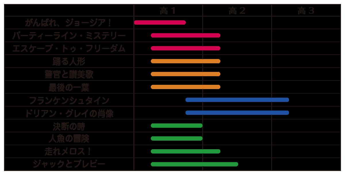 読み物 レベル表