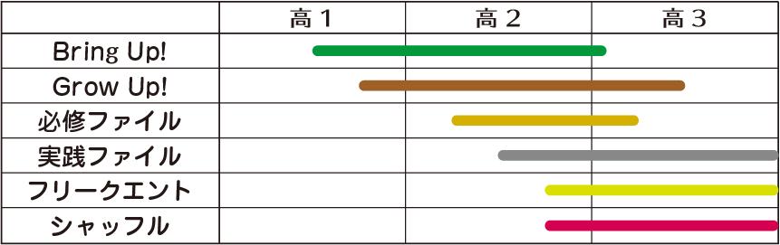 文法・語法問題集 レベル表